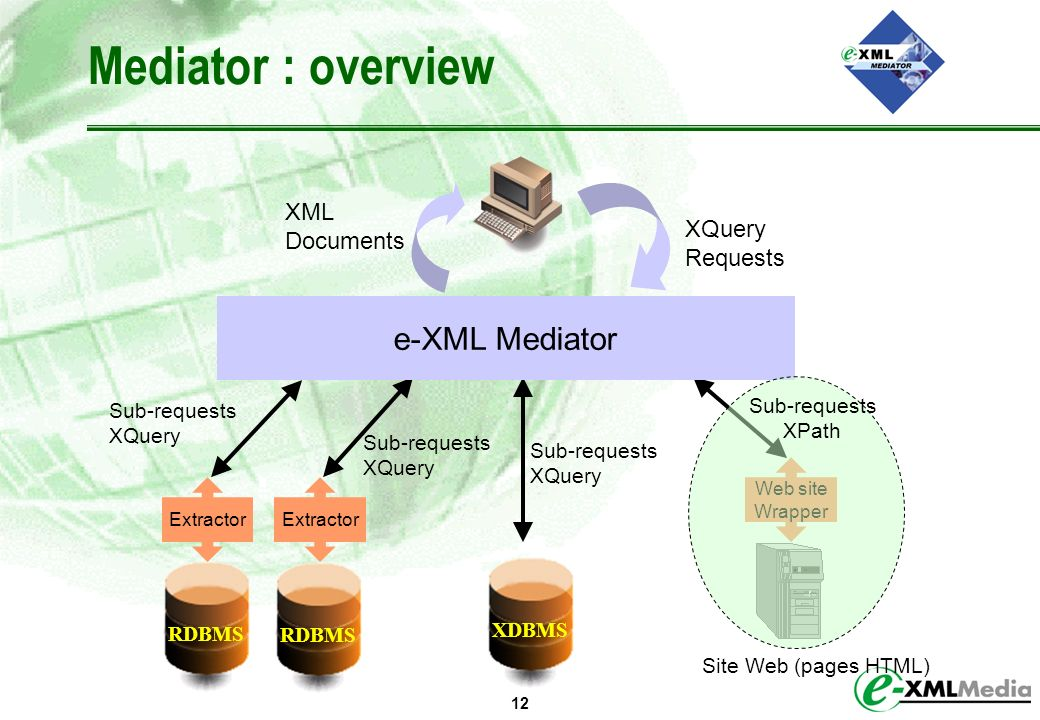 Mediator : overview e-XML Mediator XML Documents XQuery Requests