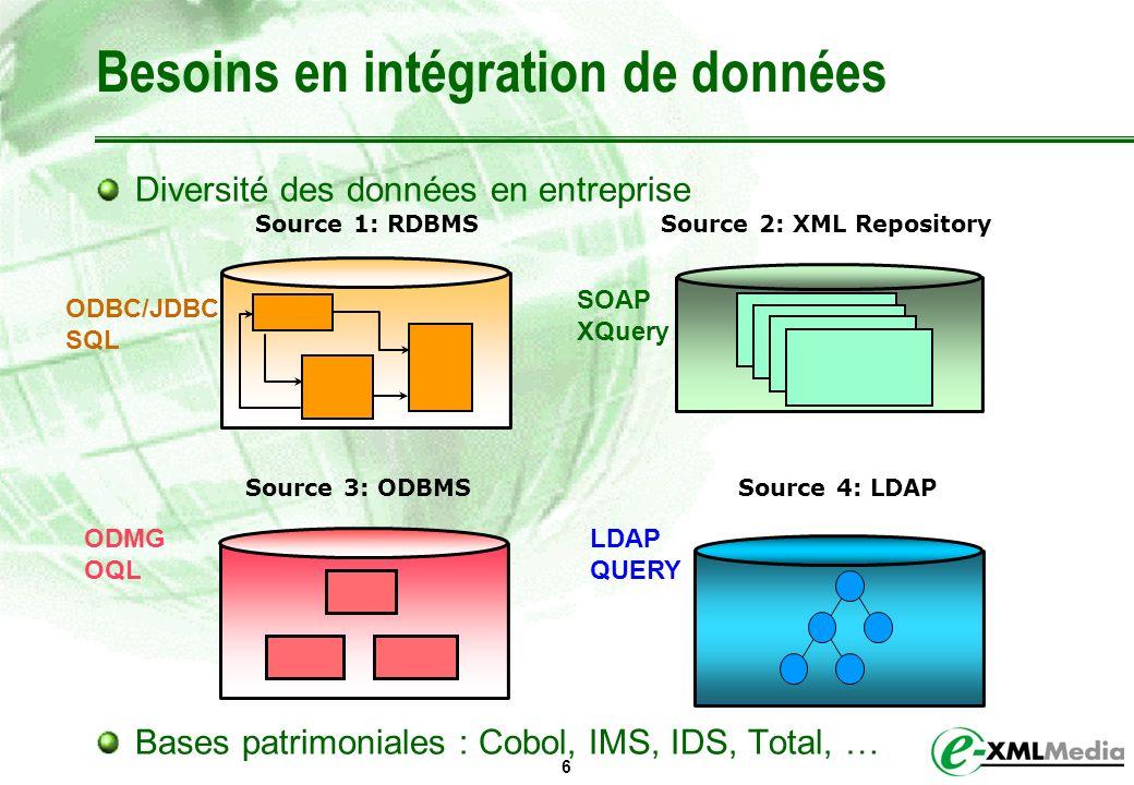 Besoins en intégration de données