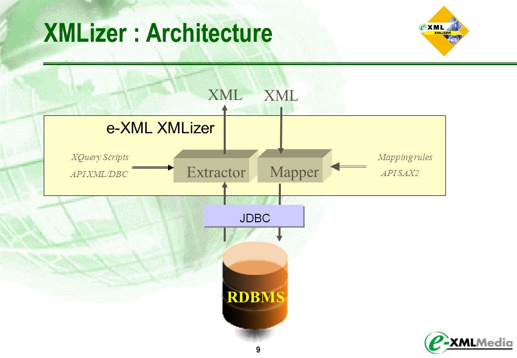 XMLizer : Architecture