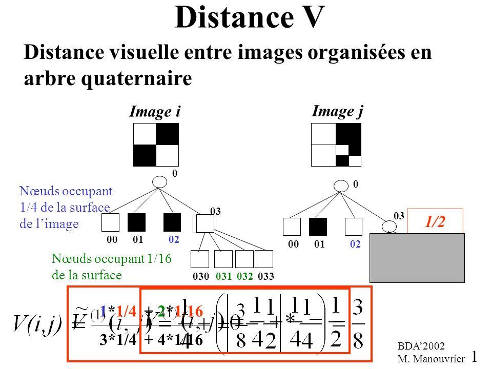 Distance V Distance visuelle entre images organisées en arbre quaternaire. Image i. Image j. 00.