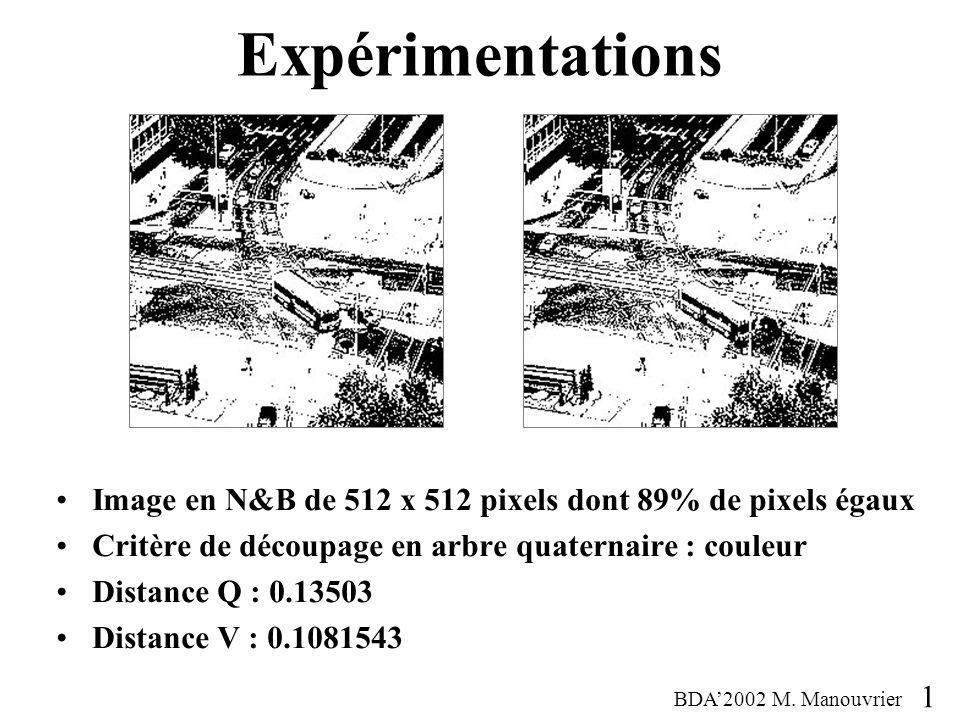 Expérimentations Image en N&B de 512 x 512 pixels dont 89% de pixels égaux. Critère de découpage en arbre quaternaire : couleur.