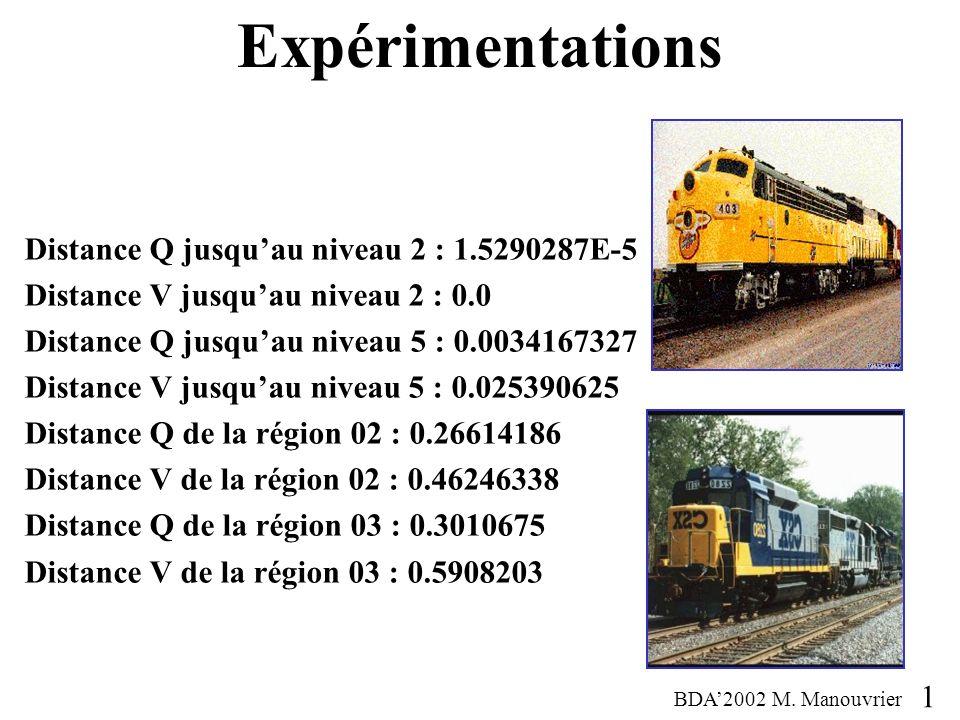 Expérimentations Distance Q jusqu'au niveau 2 : 1.5290287E-5