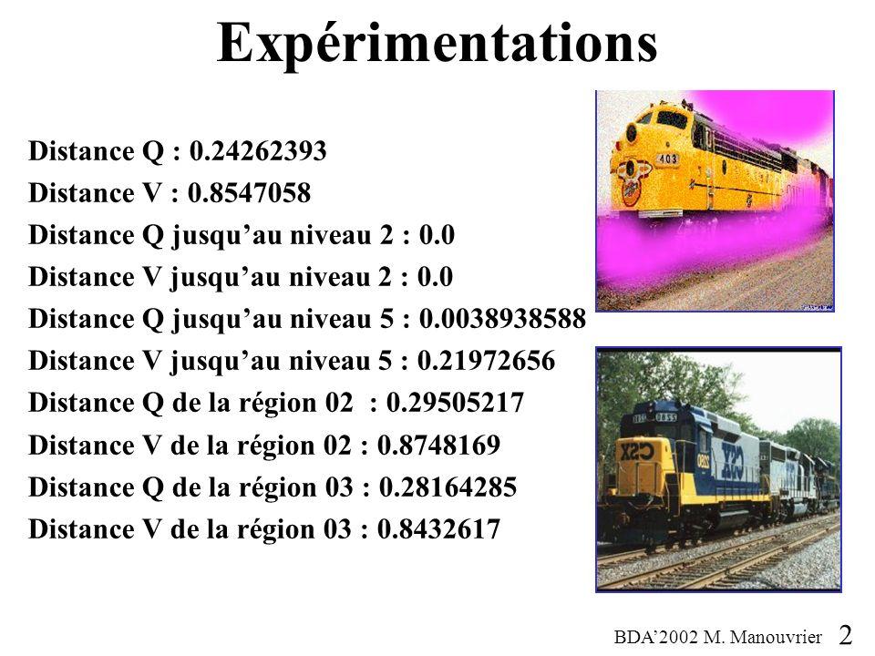 Expérimentations Distance Q : 0.24262393 Distance V : 0.8547058