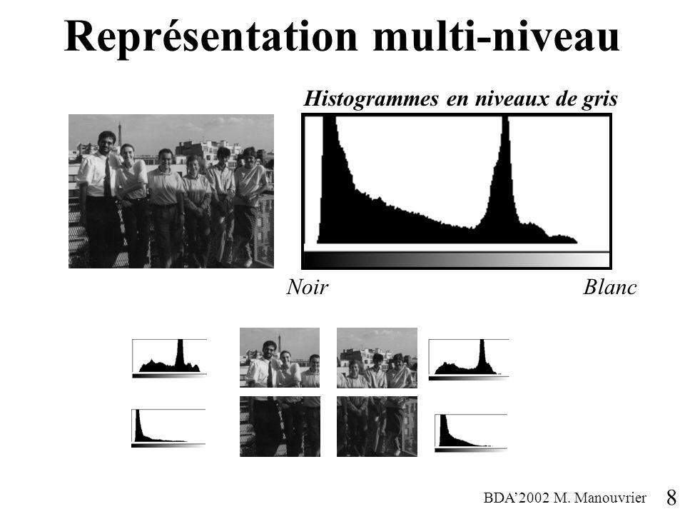 Représentation multi-niveau