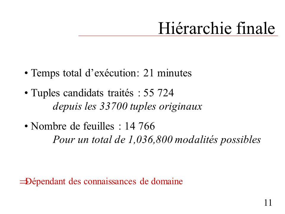 Hiérarchie finale Temps total d'exécution: 21 minutes