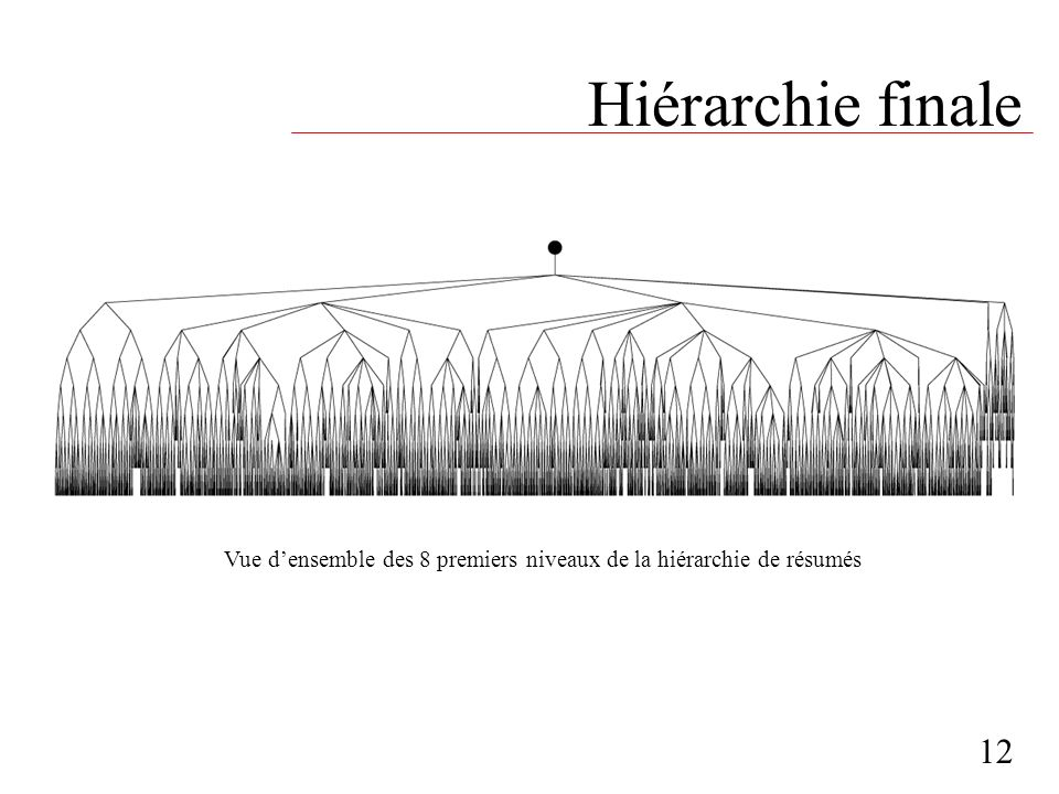 Vue d'ensemble des 8 premiers niveaux de la hiérarchie de résumés