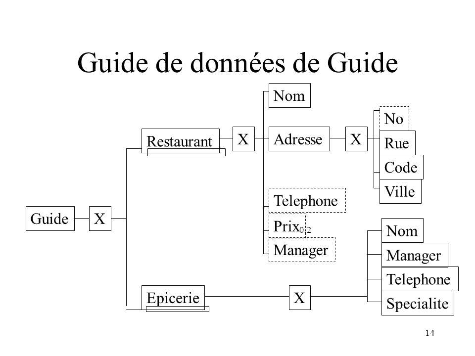 Guide de données de Guide