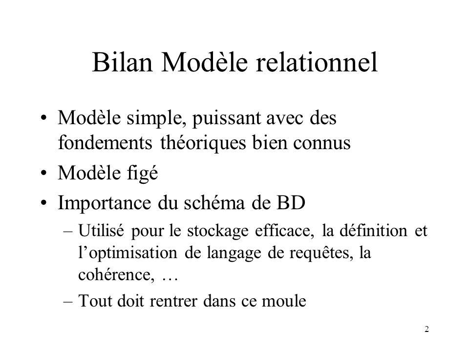Bilan Modèle relationnel