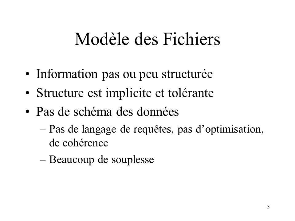 Modèle des Fichiers Information pas ou peu structurée
