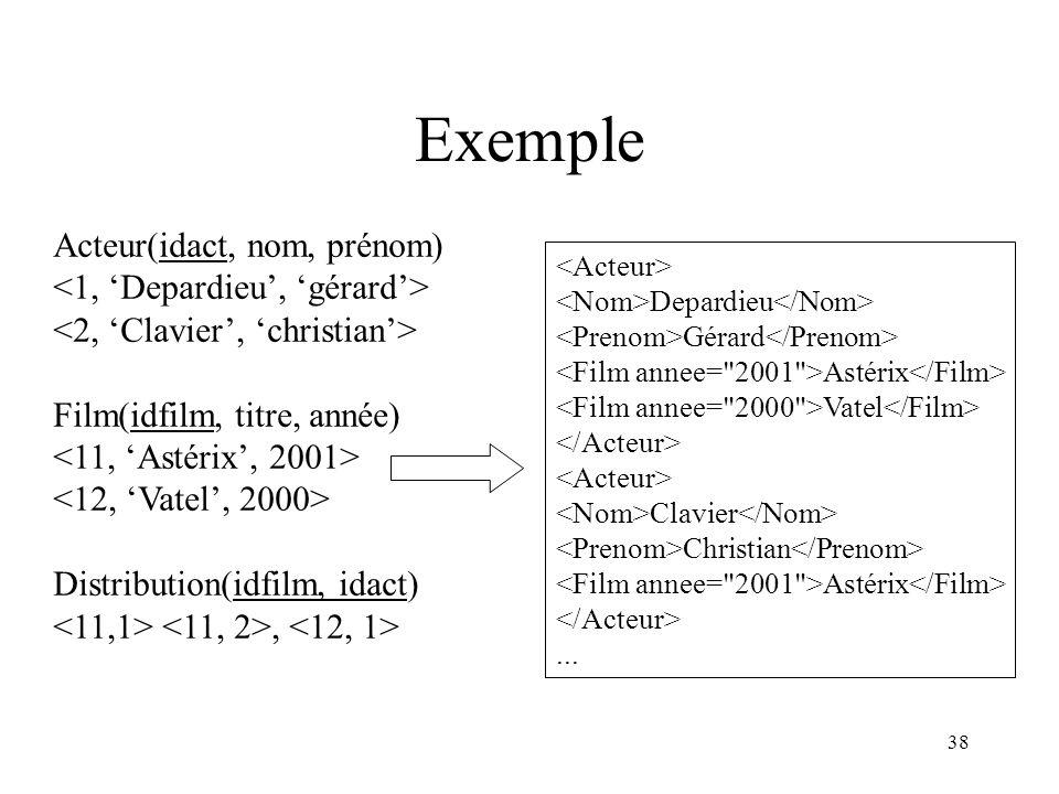 Exemple Acteur(idact, nom, prénom) <1, 'Depardieu', 'gérard'>
