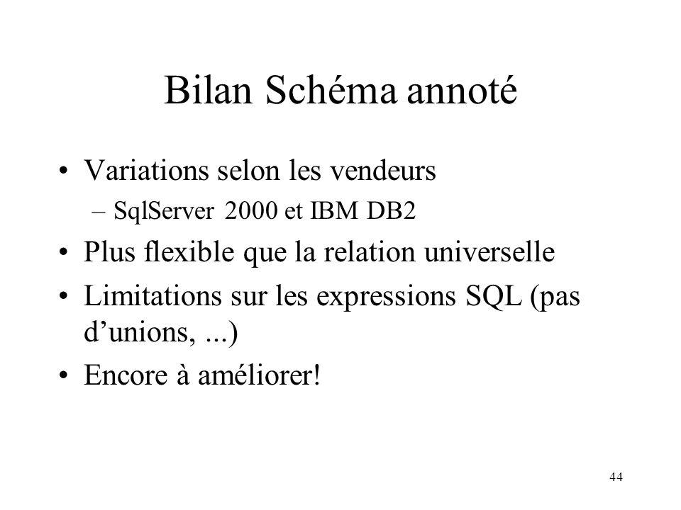 Bilan Schéma annoté Variations selon les vendeurs