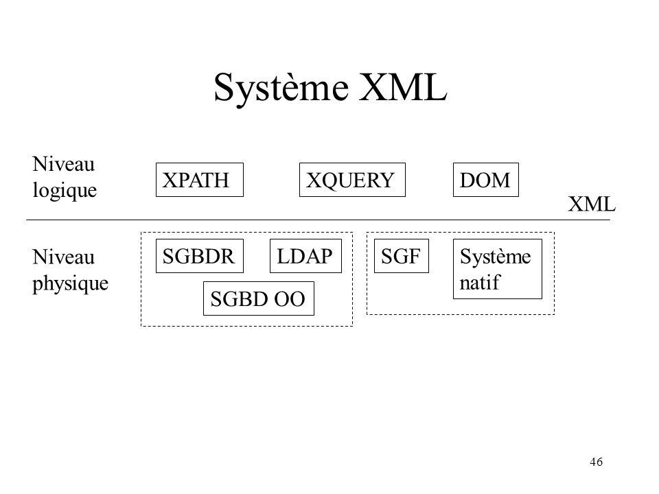 Système XML Niveau logique XPATH XQUERY DOM XML Niveau physique SGBDR