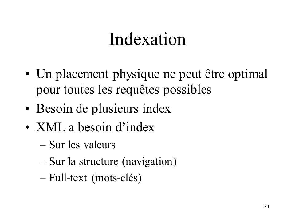 Indexation Un placement physique ne peut être optimal pour toutes les requêtes possibles. Besoin de plusieurs index.