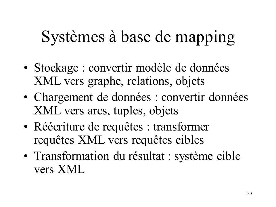 Systèmes à base de mapping