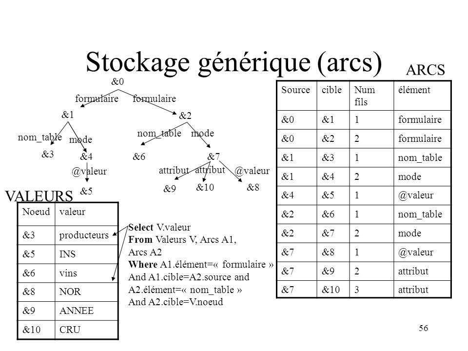 Stockage générique (arcs)