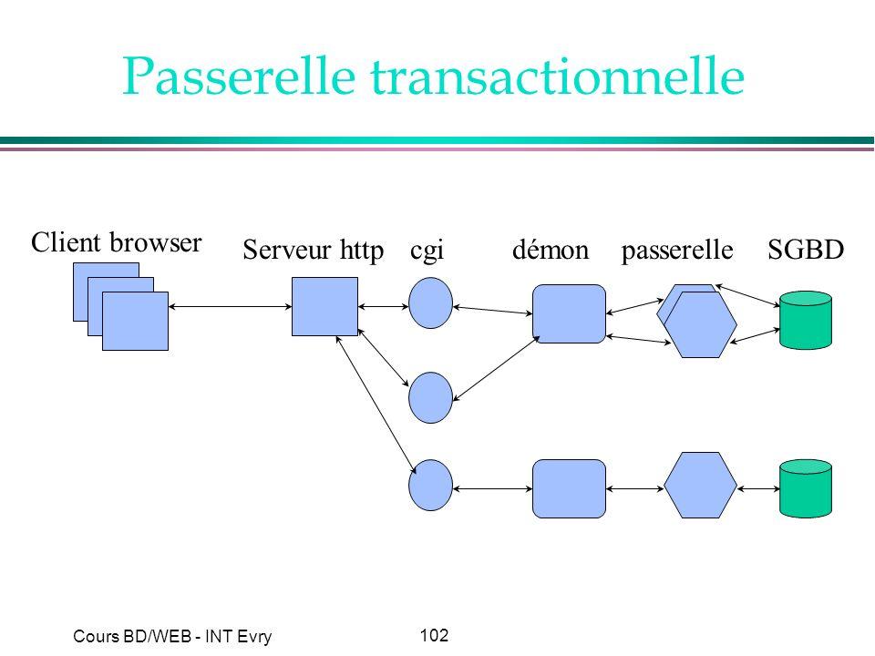 Passerelle transactionnelle