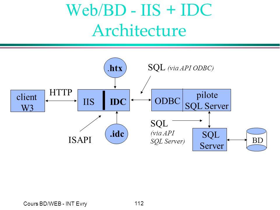 Web/BD - IIS + IDC Architecture
