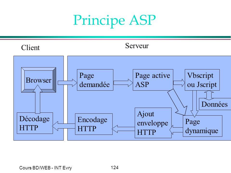 Principe ASP Serveur Client Browser Page demandée Page active ASP