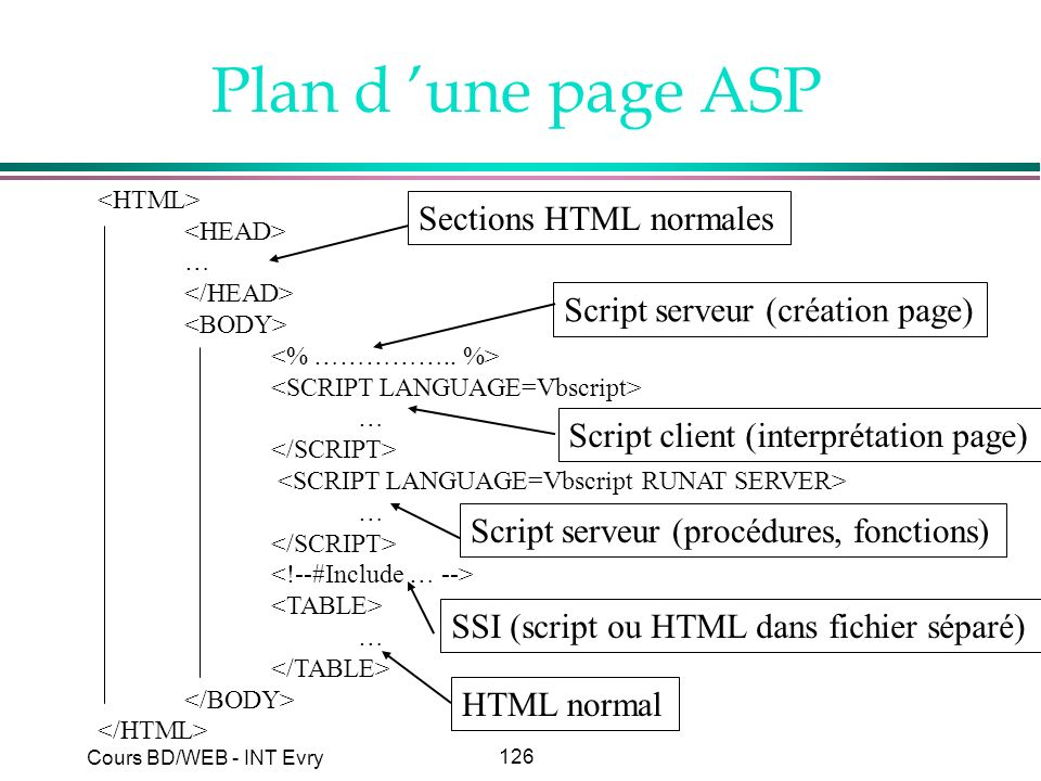 Plan d 'une page ASP Sections HTML normales