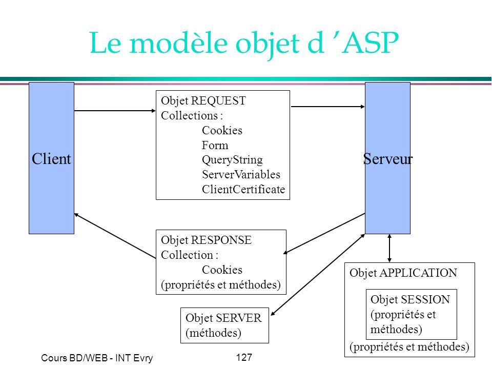 Le modèle objet d 'ASP Client Serveur Objet REQUEST Collections :