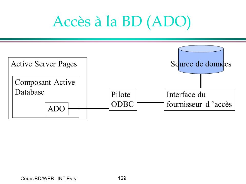 Accès à la BD (ADO) Active Server Pages Composant Active Database ADO