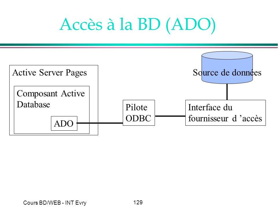 Accès à la BD (ADO) Active Server Pages Composant Active Database ADO