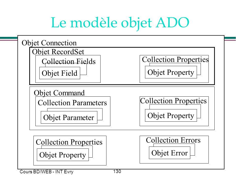 Le modèle objet ADO Objet Connection Objet RecordSet