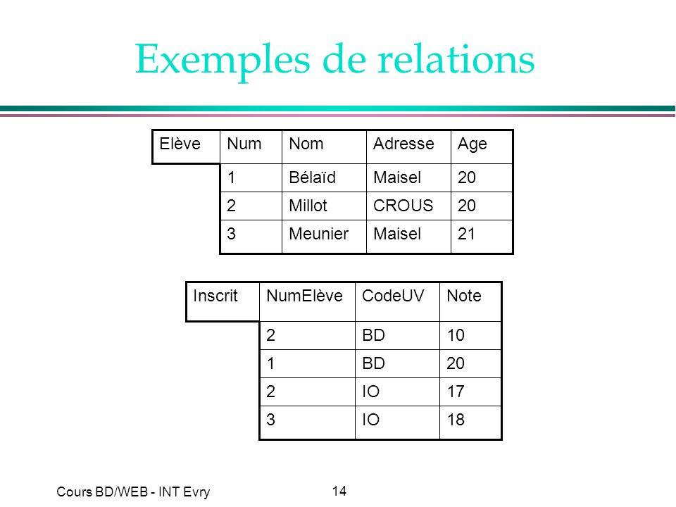 Exemples de relations 21 Maisel Meunier 3 20 CROUS Millot 2 Bélaïd 1