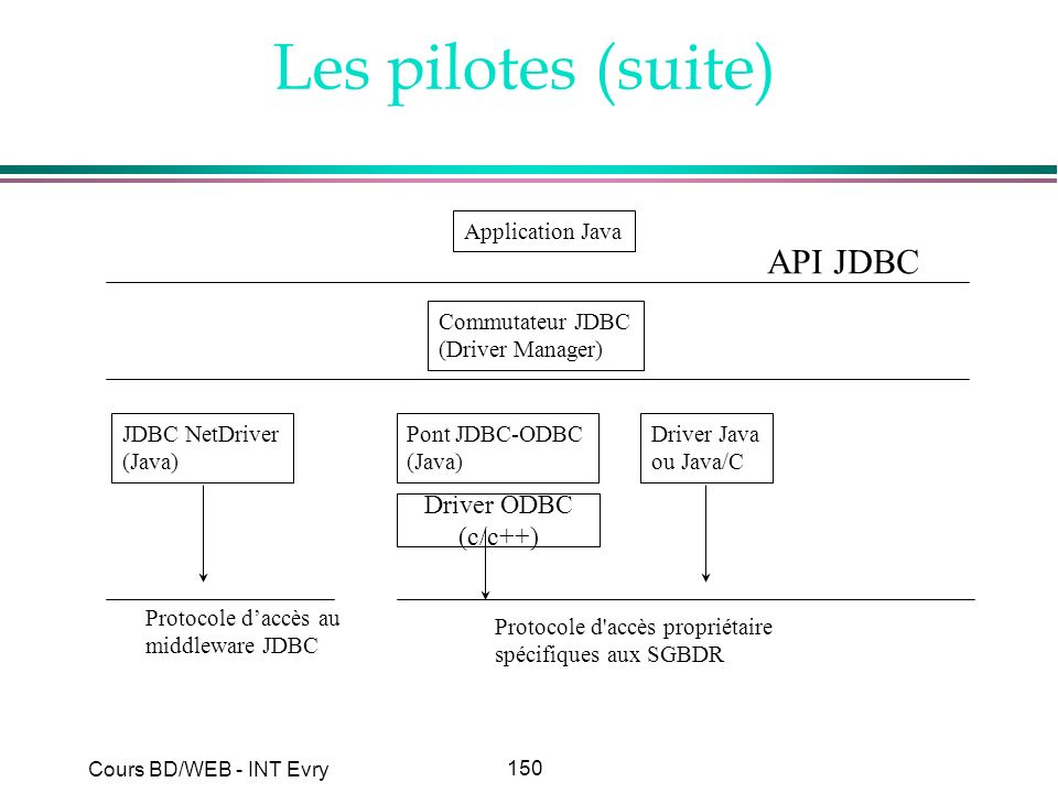 Les pilotes (suite) API JDBC Driver ODBC (c/c++) Application Java