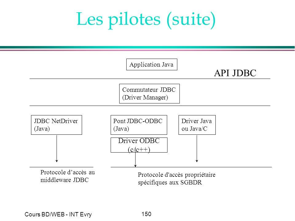 Les pilotes (suite) API JDBC Driver ODBC (c/c++) Application Java