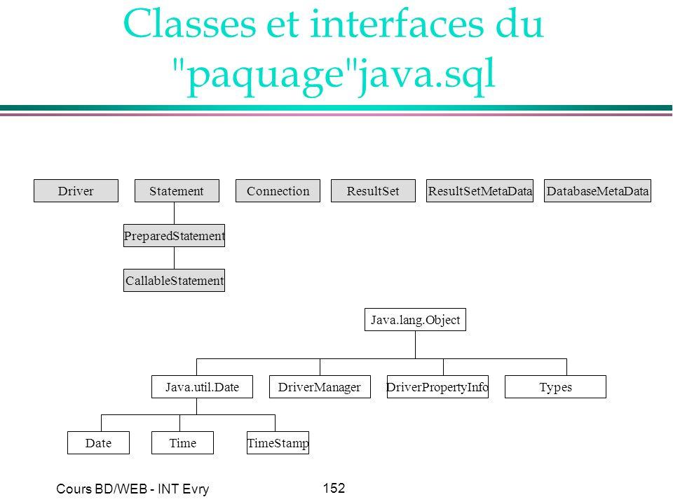 Classes et interfaces du paquage java.sql