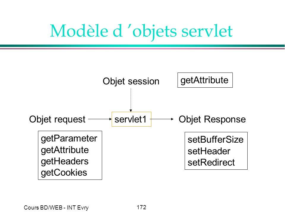 Modèle d 'objets servlet
