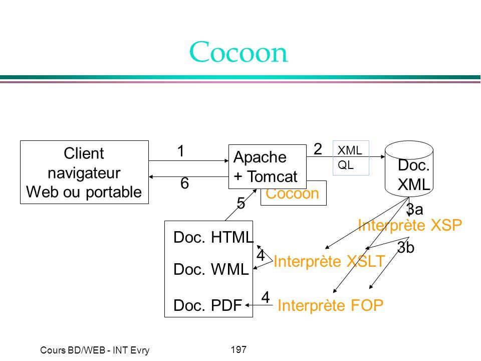 Cocoon Client navigateur Web ou portable 1 2 Apache + Tomcat Doc. XML