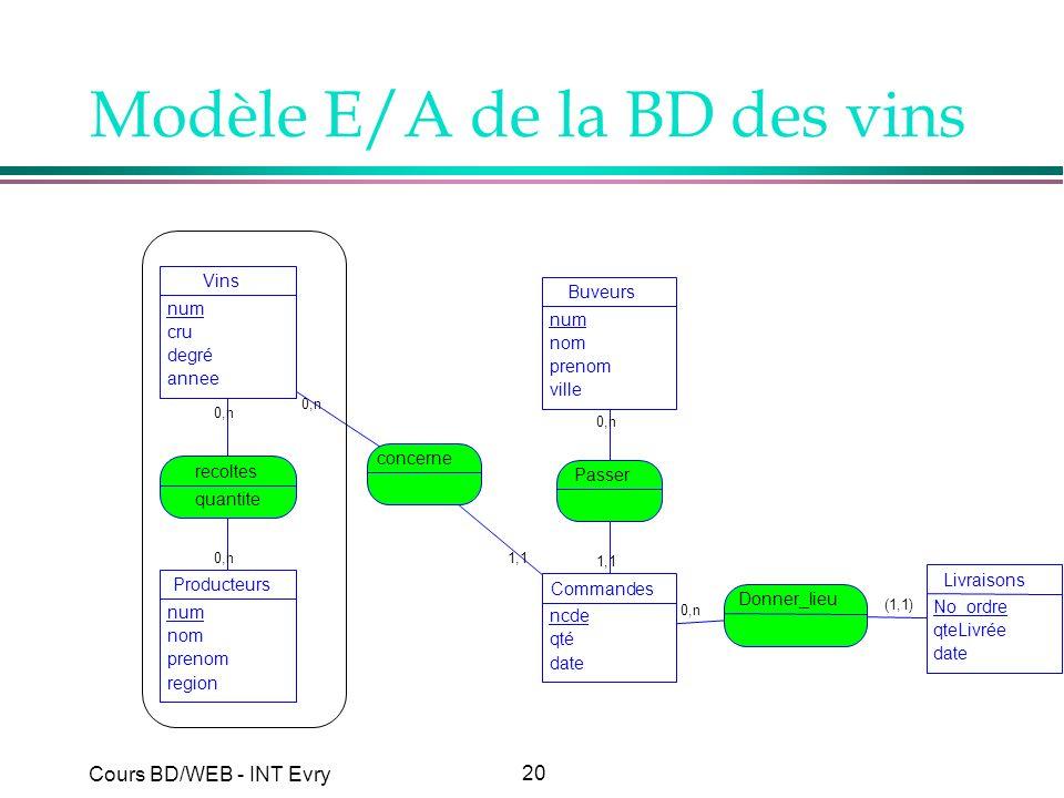 Modèle E/A de la BD des vins