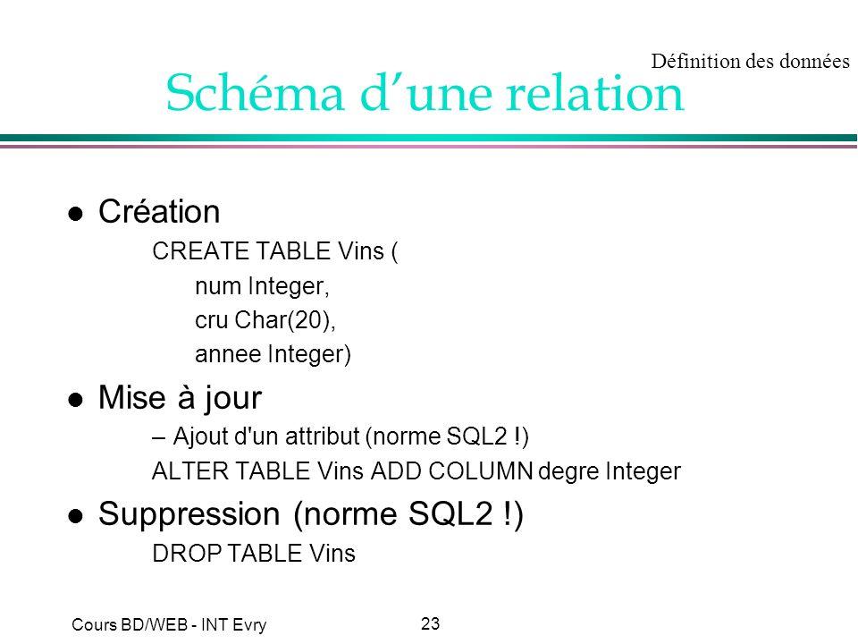 Schéma d'une relation Création Mise à jour Suppression (norme SQL2 !)