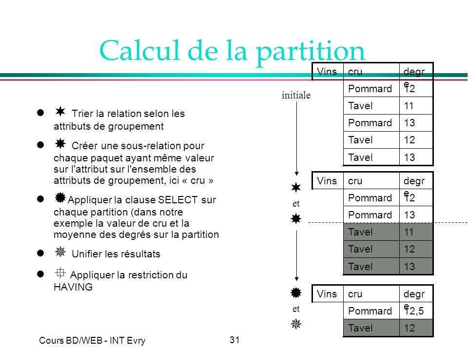 Calcul de la partition 13. Tavel. 12. Pommard. 11. degre. cru. Vins. initiale.  Trier la relation selon les attributs de groupement.