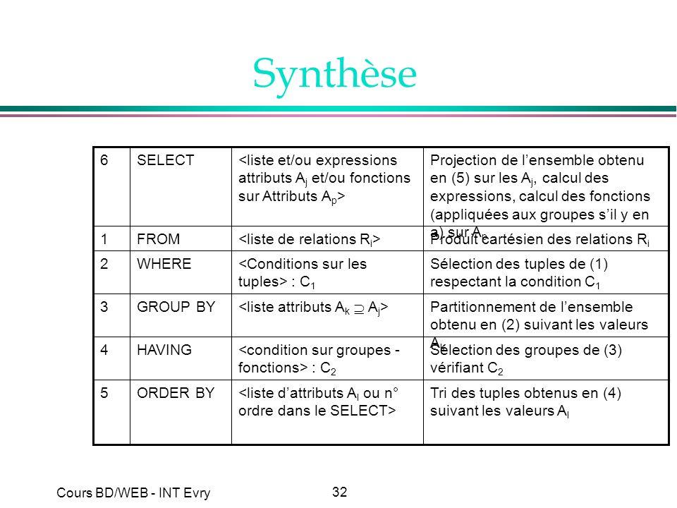 Synthèse Tri des tuples obtenus en (4) suivant les valeurs Al