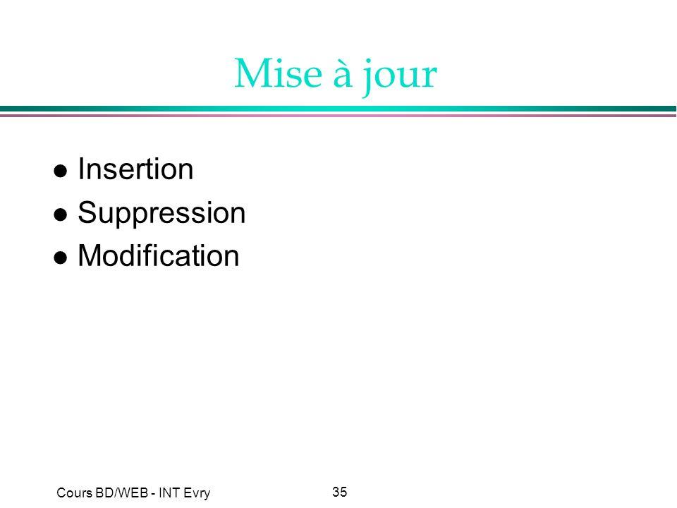 Mise à jour Insertion Suppression Modification
