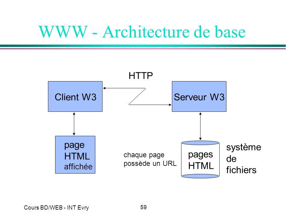 WWW - Architecture de base