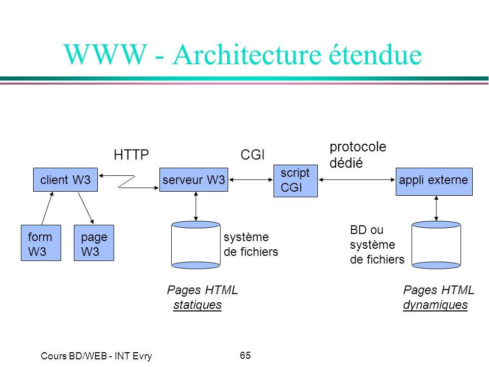 WWW - Architecture étendue
