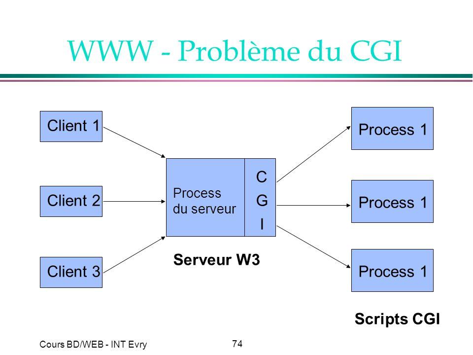 WWW - Problème du CGI Process 1 Client 1 C G I Process 1 Client 2