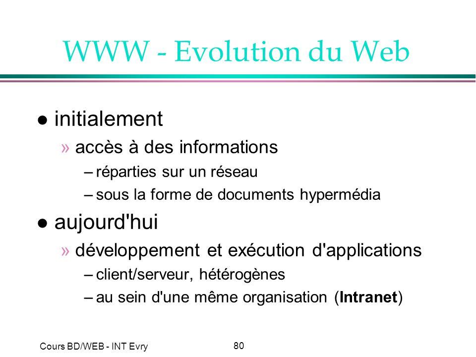 WWW - Evolution du Web initialement aujourd hui