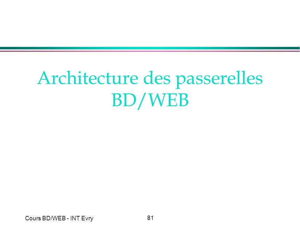 Architecture des passerelles BD/WEB