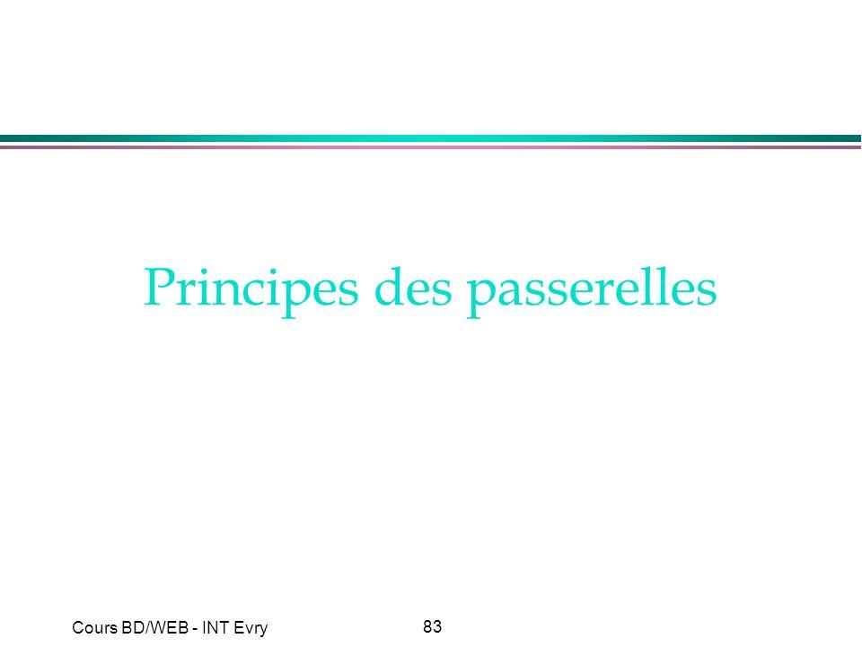 Principes des passerelles