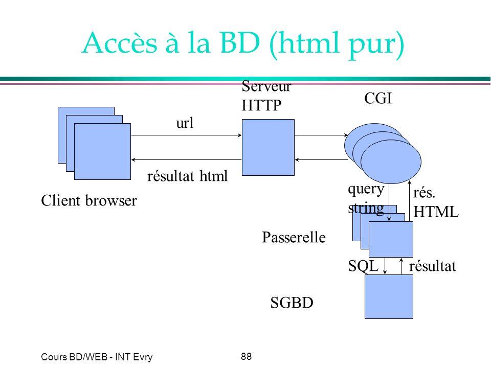 Accès à la BD (html pur) Serveur HTTP CGI url résultat html query