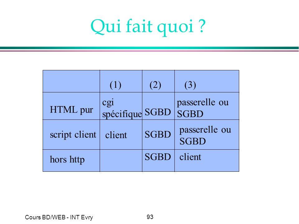 Qui fait quoi (1) (2) (3) cgi spécifique passerelle ou SGBD HTML pur