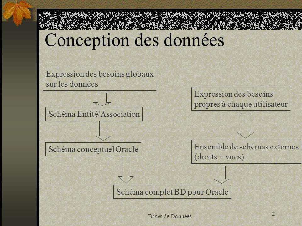 Conception des données