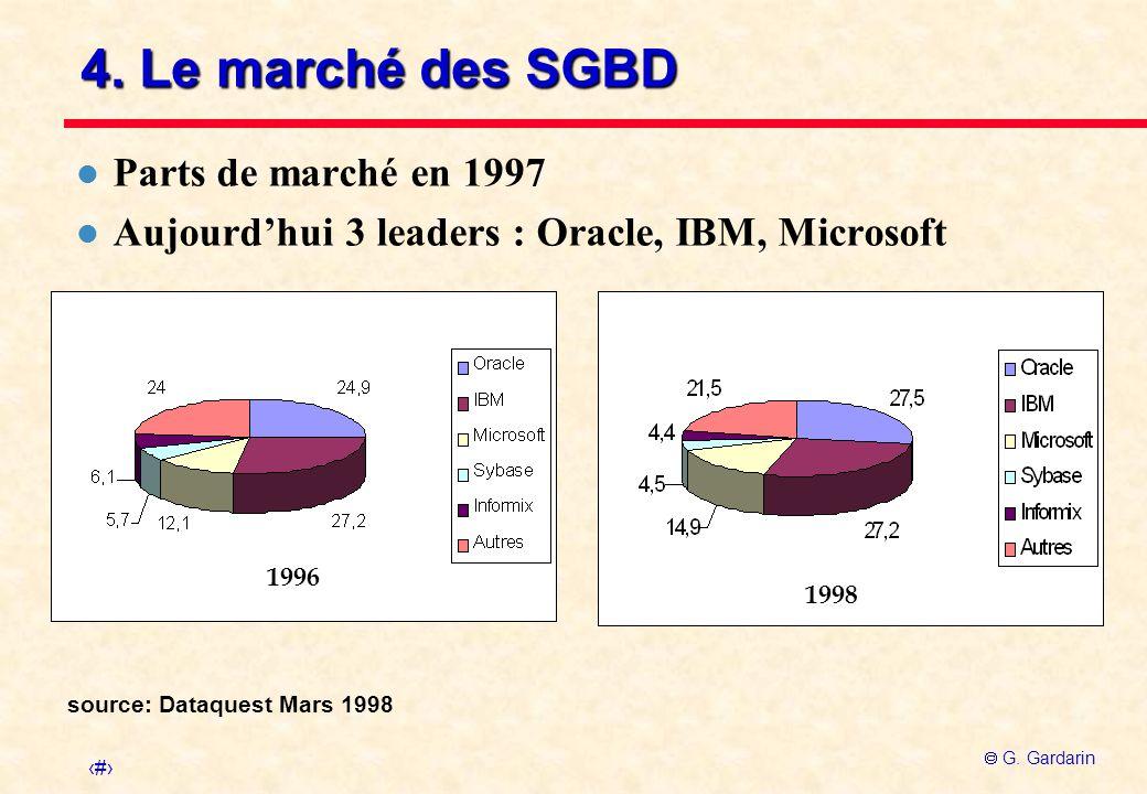 4. Le marché des SGBD Parts de marché en 1997