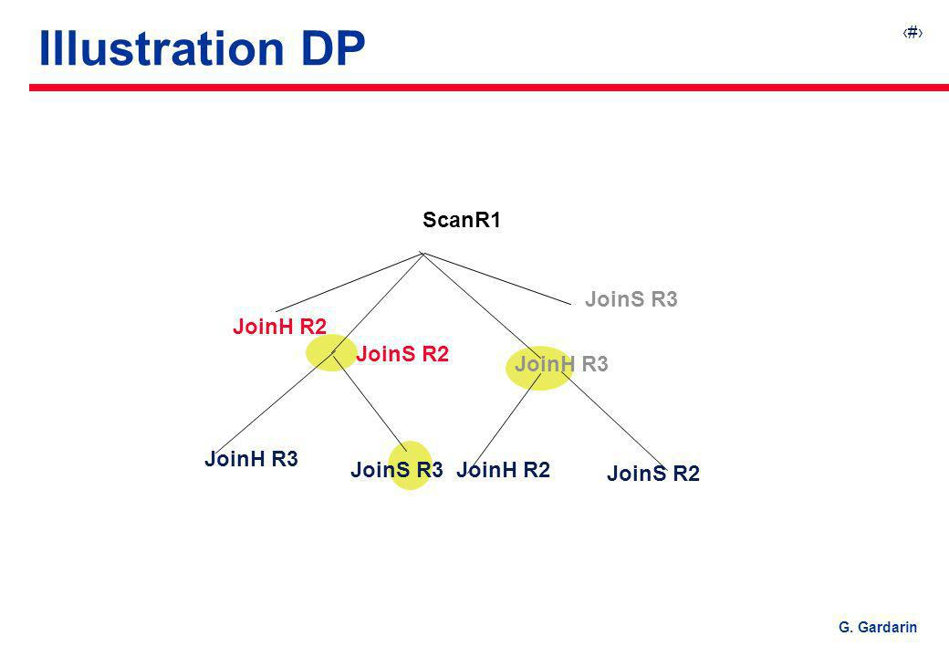 Illustration DP ScanR1 JoinS R3 JoinH R2 JoinS R2 JoinH R3 JoinH R3