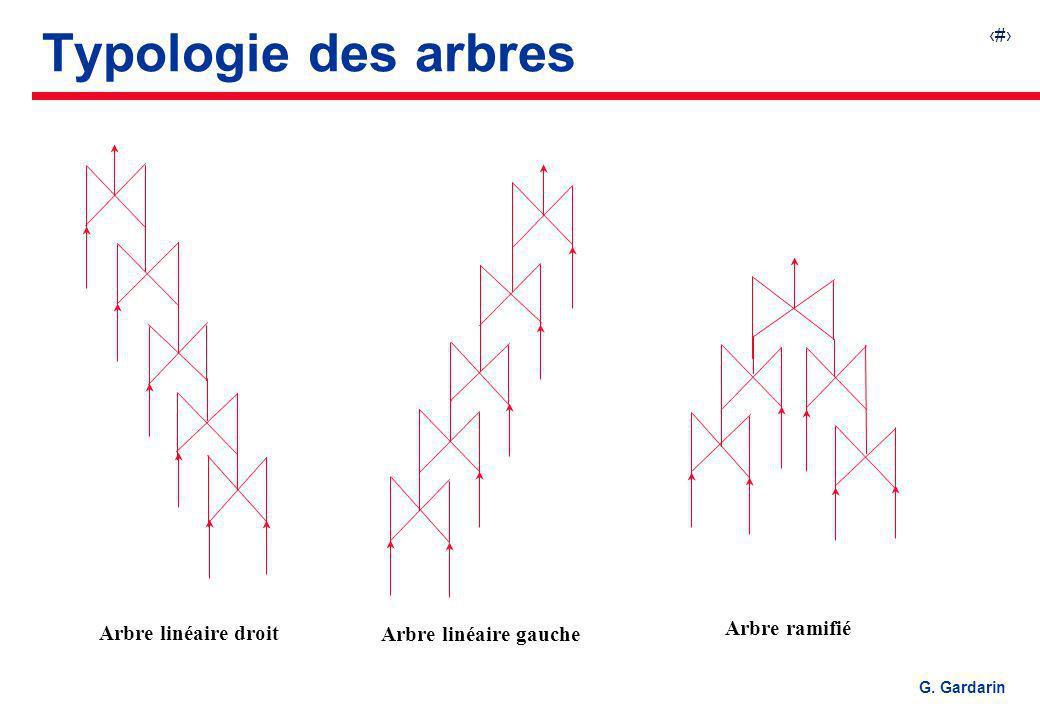 Typologie des arbres Arbre ramifié Arbre linéaire droit